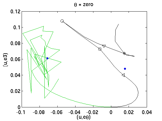 eq2poincare_ubef2_section_zerob.png